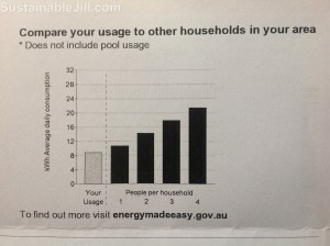 Electricity bill - comparison with neighbours