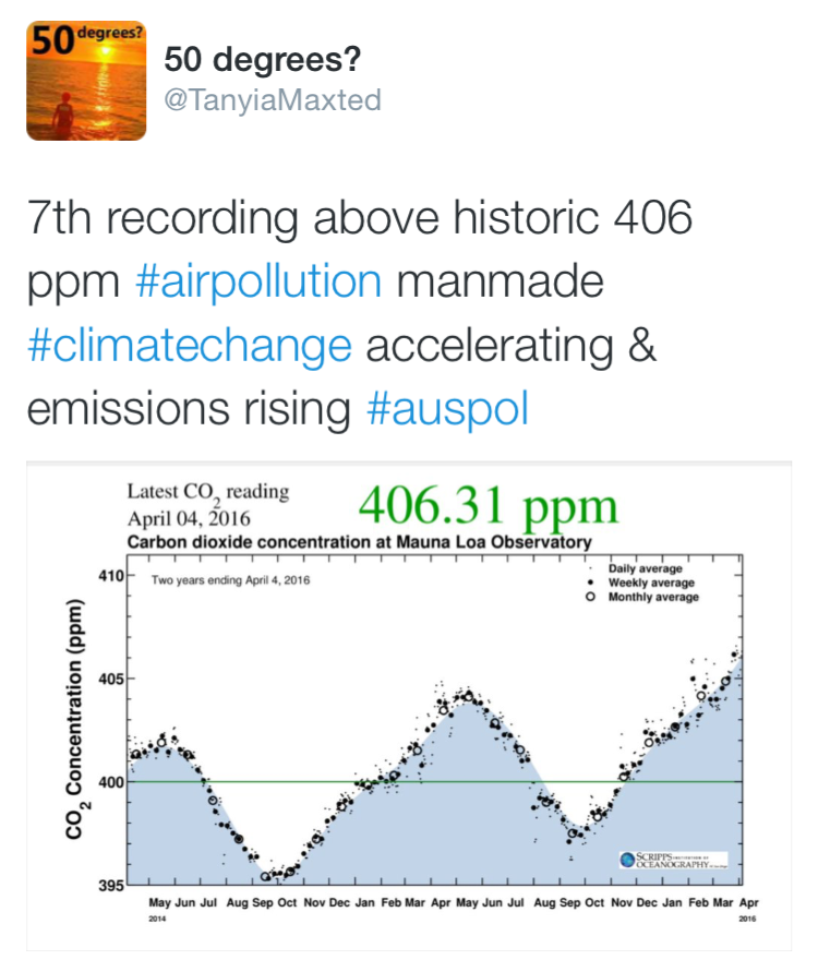 Tweet by Tanyia Maxted: 7th recording above historic 406ppm #airpollution manmade #climatechange accelerating & emissions rising #auspol, with graph showing CO2 concentration at Mauna Loa Observatory from May 2014 to 4 April 2016